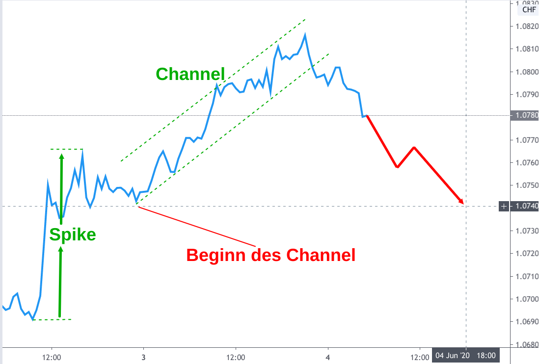 Linienchart EUR/CHF-Kurs Anfang Juni 2020: Spike and Channel Formation mit Verkaufsignal
