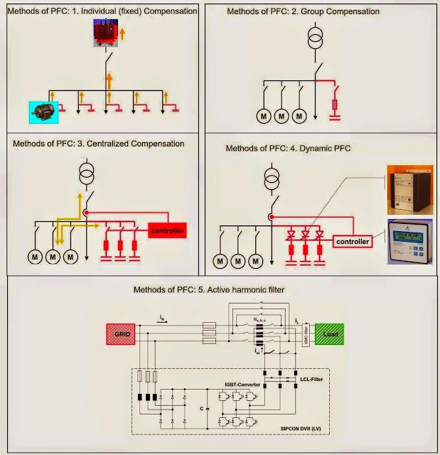 Power factor correction methods  EEE COMMUNITY