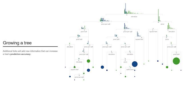 Анализ текучести персонала – Методы прогнозирования