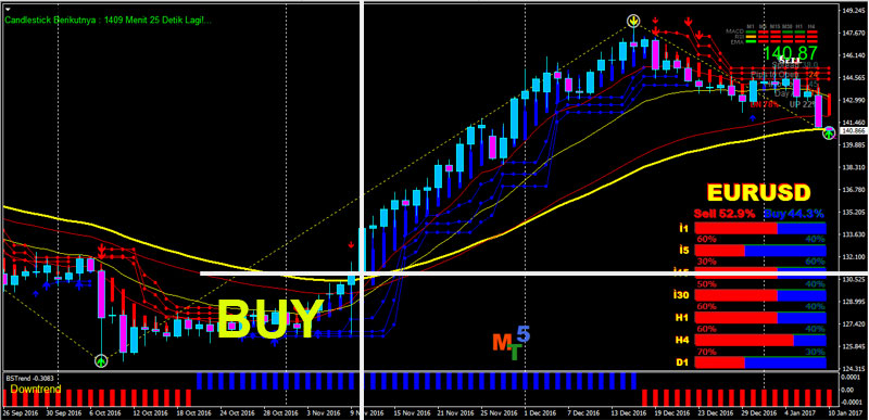 Trend following forex trading BUY