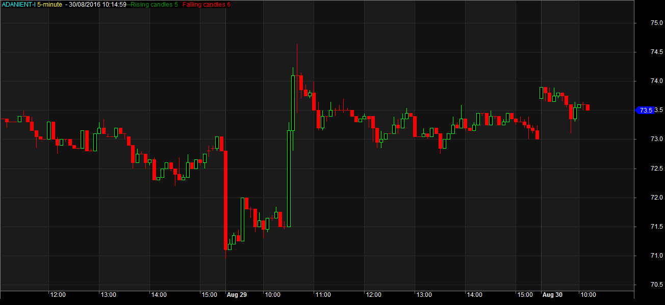 Candle Count In AMibroker Chart
