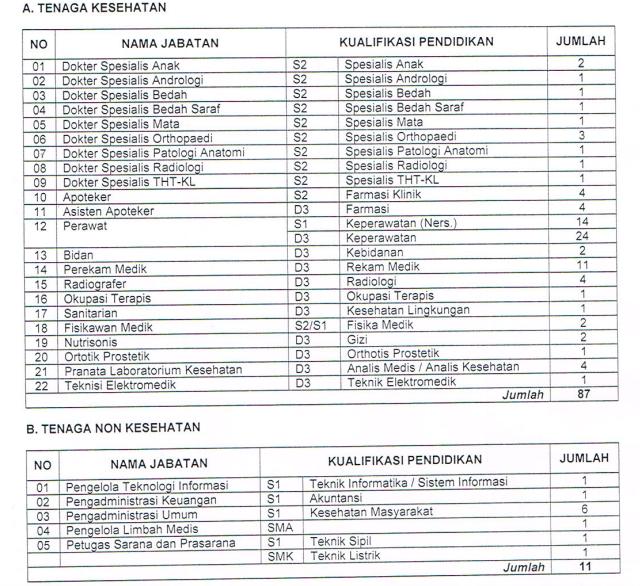 Lowongan Kerja RSUD Dr Soetomo Surabaya