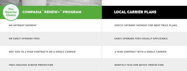 A comparison chart between CompAsia's ReNew+ Program versus Local Carrier Plans