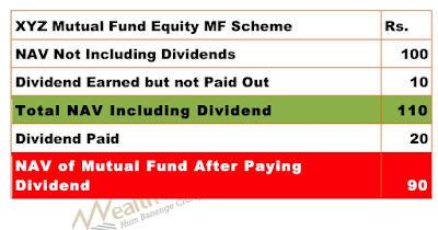 table showing how dividend paid from capital by mutual funds