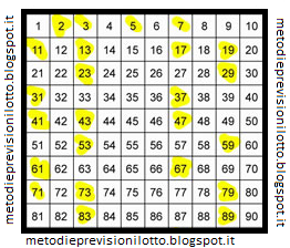 La tecnica lampo il segreto dei numeri primi metodi e for Numero dei deputati e dei senatori
