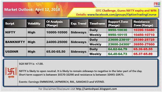 Indian Market Outlook: 20180412