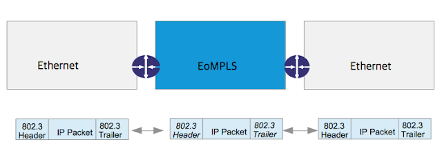 IP packet travel LAN and EoMPLS