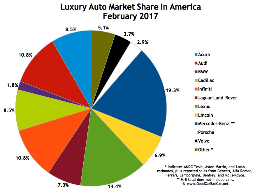 Top 15 Best Selling Luxury Vehicles In America February 2017 Gcbc