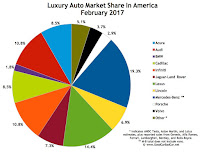 USA luxury auto brand market share chart February 2017