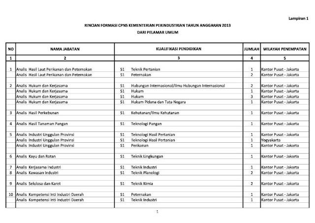 Lowongan Cpns 2013 Wil Makassar Peringkat Akreditasi Perguruan Tinggi Di Indonesia Per Cpns 2013 Kemenperin 340 Formasi Lowongan Kerja Cpns Dan Bumn