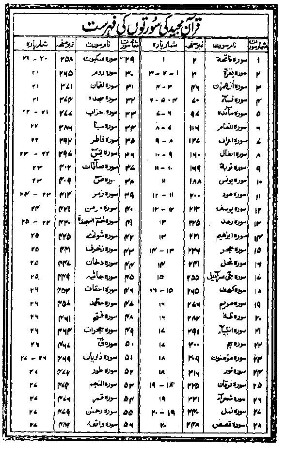 Al Quran 16 line Complete PDF Free
