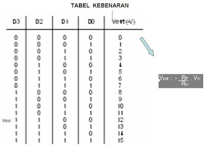 DAC truth table
