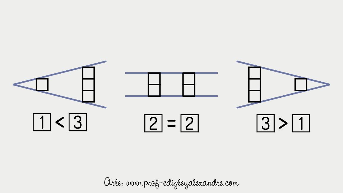 """Significado de """"maior que"""", """"menor que"""" e """"igual"""" em um livro chinês"""