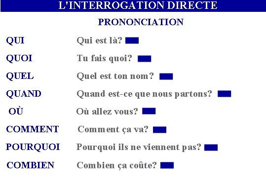 Resultado de imagen para l'interrogation en français