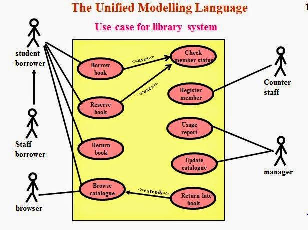 Use Case Diagram Library Management System Mercruiser 260 Alternator Wiring Of
