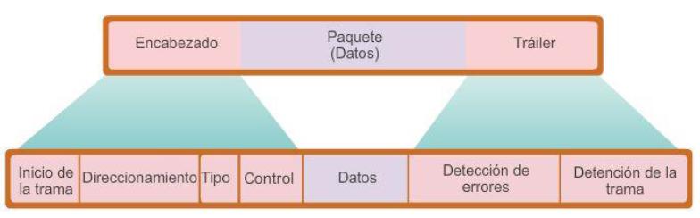 Ingeniería Systems: Formateo de datos para la transmisión y creación ...
