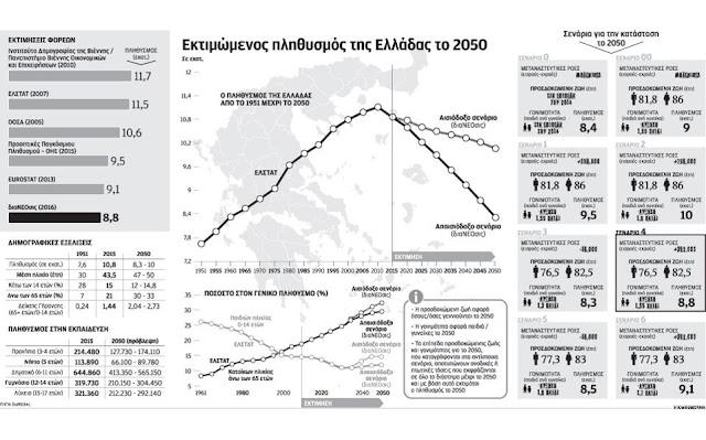 Έρημη χώρα θα είναι το 2050 η Ελλάδα