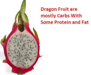 Dragon Fruit are mostly Carbs With Some Protein and Fat