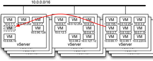 Coding Relic: The Care and Feeding of VXLAN