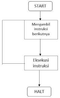Siklus Instruksi Dasar_