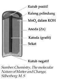 Bagian Bagian Baterai : bagian, baterai, Blog:, Baterai, Alkalin