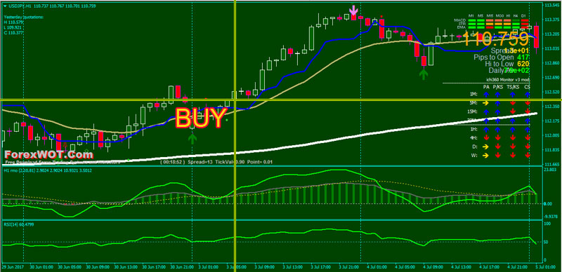 Trading binary options with ichimoku