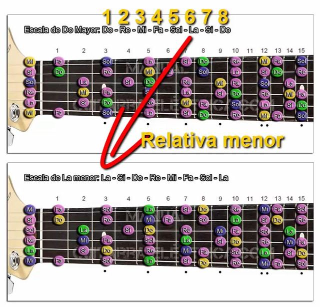 Situación de la Relativa menor en una Escala Musical de Guitarra