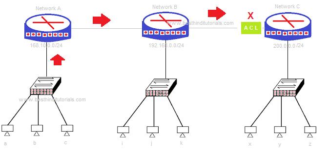 network access control list pdf