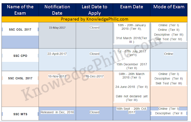 SSC Official Exam Calendar 2018-19: Upcoming Notification & Exam Dates pdf download