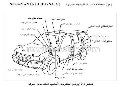 كتاب مفيد جدا عن دوائر الحماية ضد السرقات في السيارات PDF