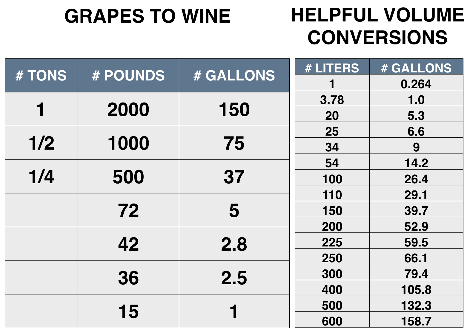 Enoviti 10012017 11012017 i was wondering why the pounds to gallons chart included what appeared to be an odd 36 pounds conversion when we went to get our yeast the loading dock nvjuhfo Images