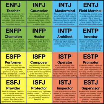 It is an image of Canny Myers Briggs Test for Students Printable