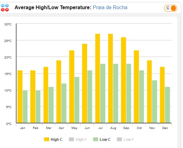 Average Temperatures in Praia da Rocha