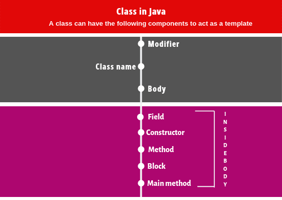 Components of class in java