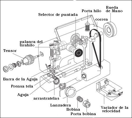 Con las Manos en la Aguja: Partes de la Máquina de Coser