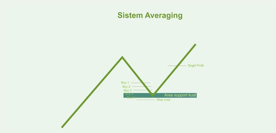 sistem-averaging