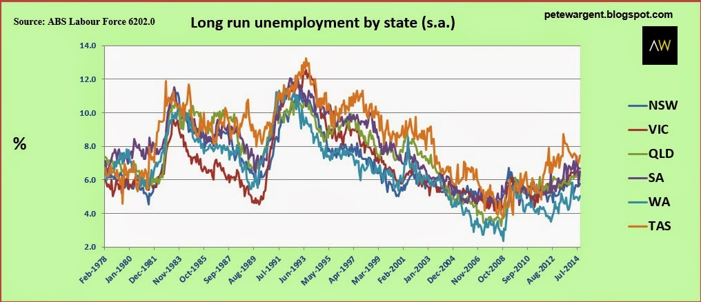 Long run unemployment by state