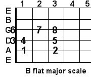 B flat major guitar scale