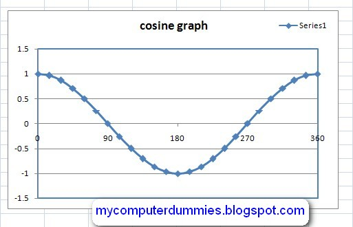 Create cosine graph/plot cosine wave in excel My Computer Dummies - How To Graph Excel