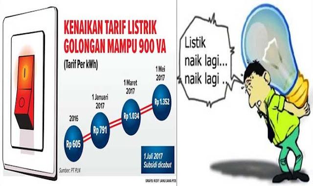 Daya Beli Rakyat Turun Sejak Jokowi Naikkan Listrik dan Cabut Subsidi BBM