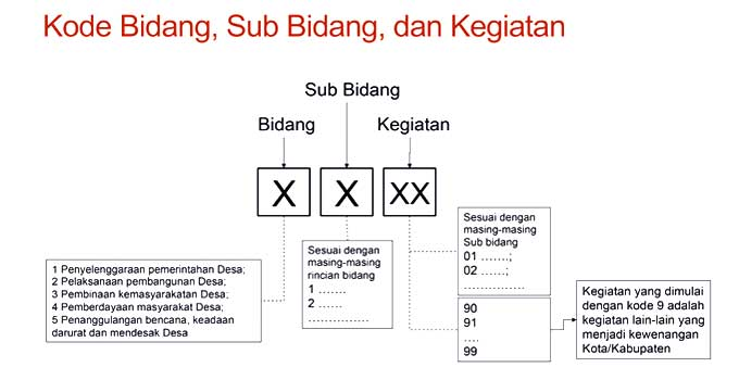 20180508-19-Permendagri-80-2018-Kode-Bidang-Sub-Bidang-dan-Kegiatan