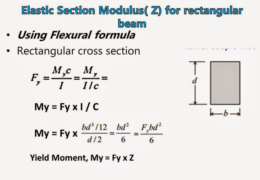 01 25 14 R1 Civil Engg Notes Beam Diagram And Formulas Shape Factor