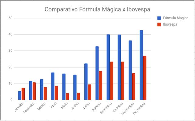 comparativo fórmula mágica joel greenblatt ibovespa 2017
