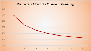 Graph showing the more distracters, the less chance of guessing.
