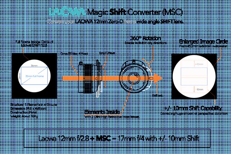 Устройство адаптера Laowa Magic Shift