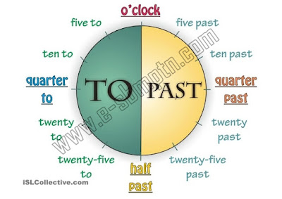 Dalam bahasa Inggris ada banyak cara utk memberikan waktu Cara Menyampaikan Jam / Waktu dalam Bahasa Inggris (How to Tell the Time)