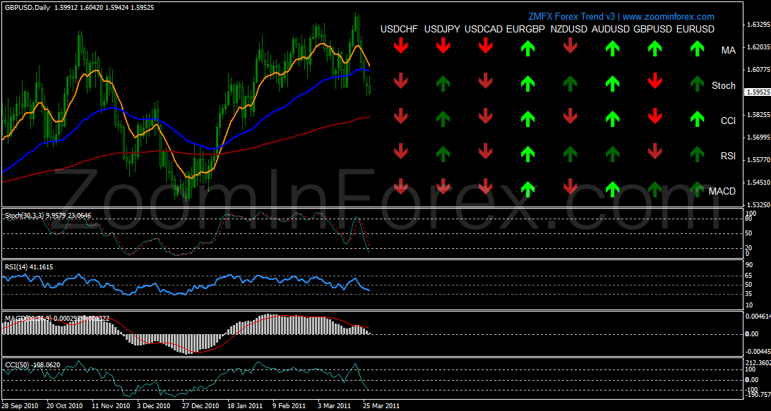 Mt4 forex trend champion indicator