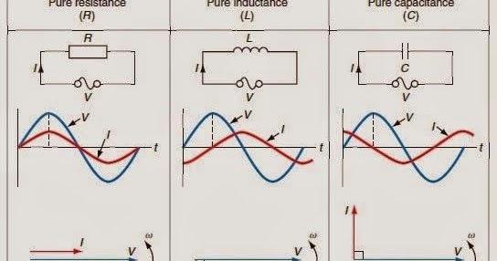 voltage current relationship in a transistor amplifier