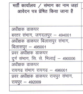 Chhattisgarh Postal Circle Recruitment