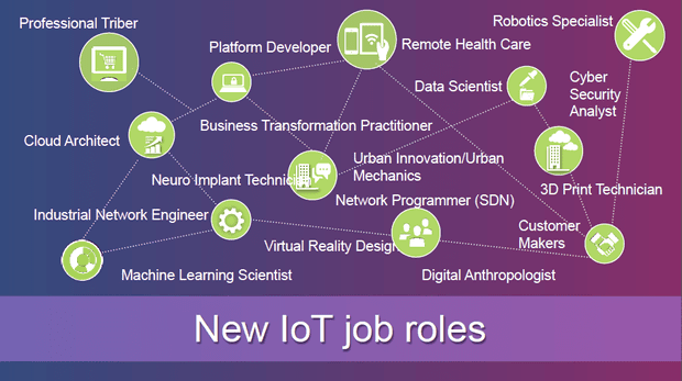 Internet of Things Job Roles